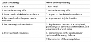 Local cryotherapy vs whole body cryotherapy