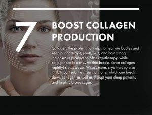 Cryo boost collagen production